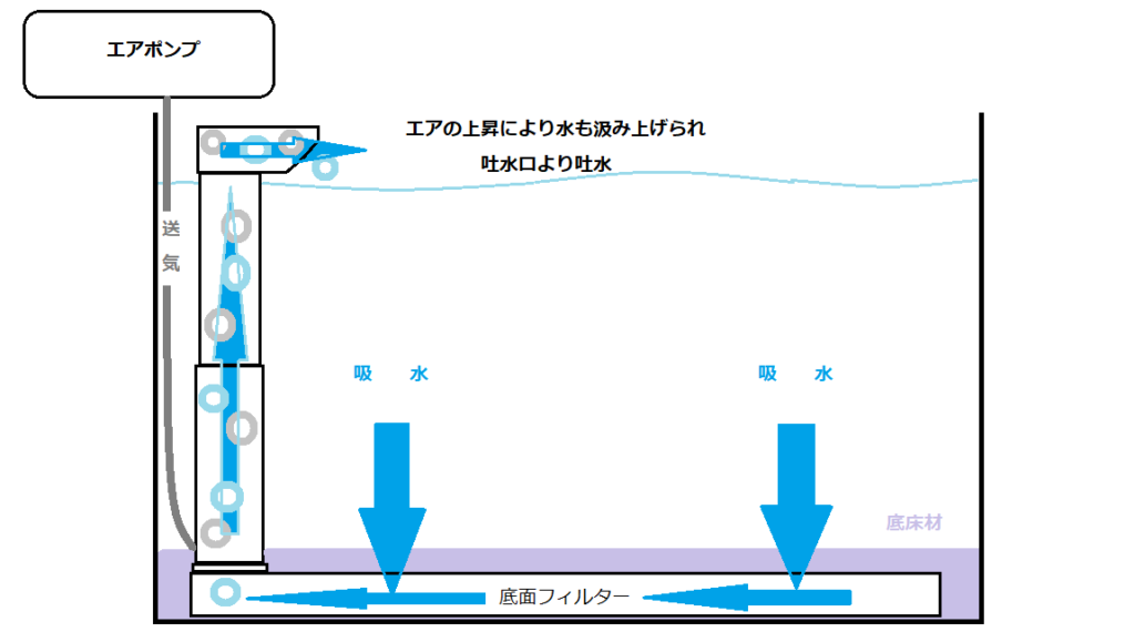 水を張った水槽に設置している底面フィルターにエアポンプが送気しています。送気されたエアは水中を上昇して吐水口から出ていきます。空気が上昇する際に水もまきこむように上昇します。この働きで水流が発生して水がきれいになります。