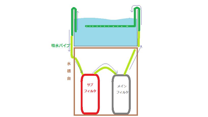 水槽台の上に水槽が乗っています。水槽台の中にプレフィルターとメインフィルターの二台が収められています。大型プレフィルター設置場所の一例を表現した図です。