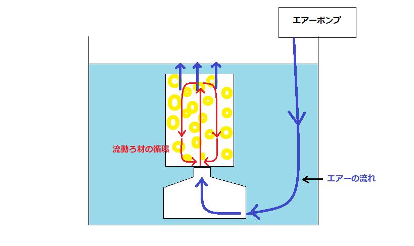 エアポンプから出るエアを投げ込み式フィルターに送り込みます。投げ込み式フィルターに接続した流動フィルターにエアーが流れ込み、水流が起こります。その水流によって流動フィルター濾材が流動します。