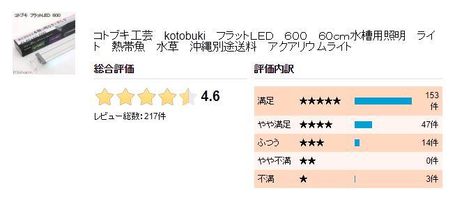 フラットLEDライトのクチコミが星の数で表現されています。