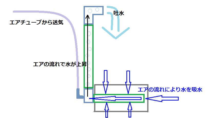 スポンジフィルターにエアポンプが接続され、エアの流れにより株スポンジから水が吸水される。吸水された水はさらにエアの流れで上部の吐水口より出ていく