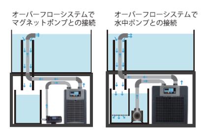 ZRシリーズをオーバーフローに接続している画像
