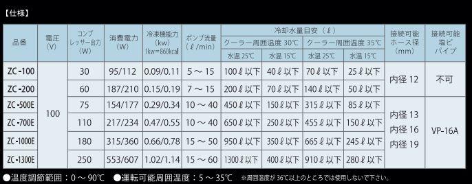ZCシリーズ6機種それぞれの適合水量の一覧表の画像