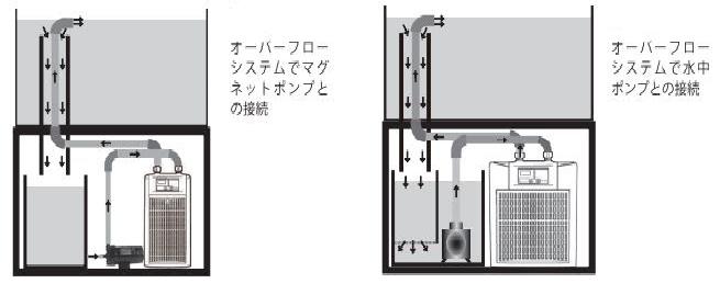 ZCクーラーをオーバーフロー水槽で使用する場合の画像