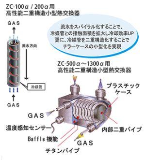 ZCシリーズのクーラー本体には二重構造の新システムで性能アップしています。