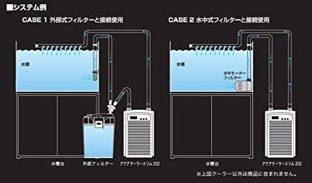 アクアクーラーは動力がないため水中モーターや外部フィルターの接続が必要と説明している画像