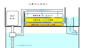 水を張った水槽の上に上部フィルターが設置されています。上部フィルターのモーターにより水が上部フィルターの濾過槽に汲み上げられます。汲み上げられた水はウールマット・リングろ材・吸着ろ材を通過しながらきれいになります。通過した水は吐水口から水槽内へ落水します。