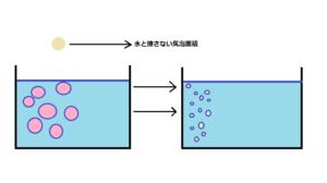 左の水槽には大きな気泡があります。気泡が大きいため、気泡内部の茎量が多くて水と気泡が触れあう面積が狭いです。しかし、左側の水槽には細かな気泡がたくさんあります。気泡が小さいので、気泡内部の空気量も少なく気泡のほとんどが水と触れ合う面積がひろく、エアレーション効率が高まります。