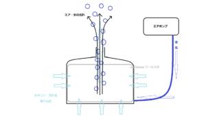 エアポンプからの送気で、投げ込み式フィルターにエアが送り込まれます。そのエアが上に流れることで水流が起こり、投げ込み式フィルターに通水が発生して通水した水をきれいにします。