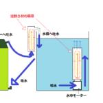 流動フィルターのろ材を流動させるには、外部フィルターの吐水で水流を作ってろ材を流動させる方法があります。もう一つは、水中モーターなどを利用して直接水流を送り込んでろ材を流動させる方法です。
